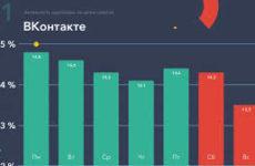 Как посмотреть статистику личной страницы Вконтакте?