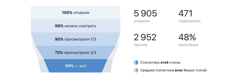 Статистика для записей